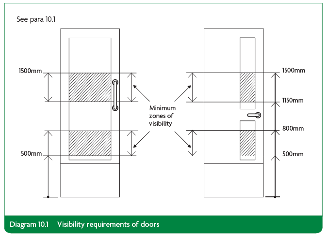 visibility requirements for doors  sc 1 st  soundcraft-doors.co.uk & DDA Part M and BS8300 for Timber Doors Explained