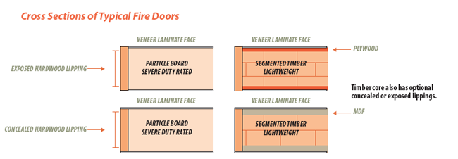 The Difference Between Flush And Panelled Doors