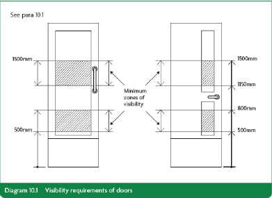 visibility-requirements-of-doors-part-k  sc 1 st  soundcraft-doors.co.uk & How does Part M affect door specification?