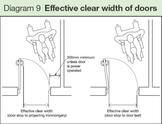 effective clear width of doors